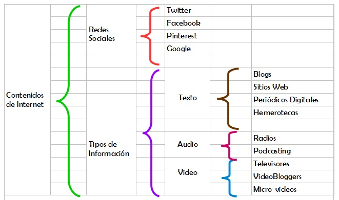 Como crear un esquema en OpenOffice